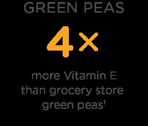 Green peas have 4 times more Vitamin E