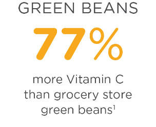 Green beans have 77% more Vitamin C